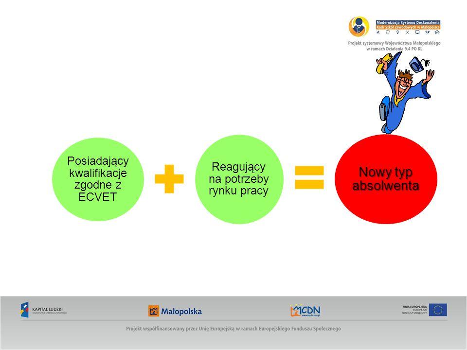 Posiadający kwalifikacje zgodne z ECVET Reagujący na potrzeby rynku pracy Nowy typ absolwenta