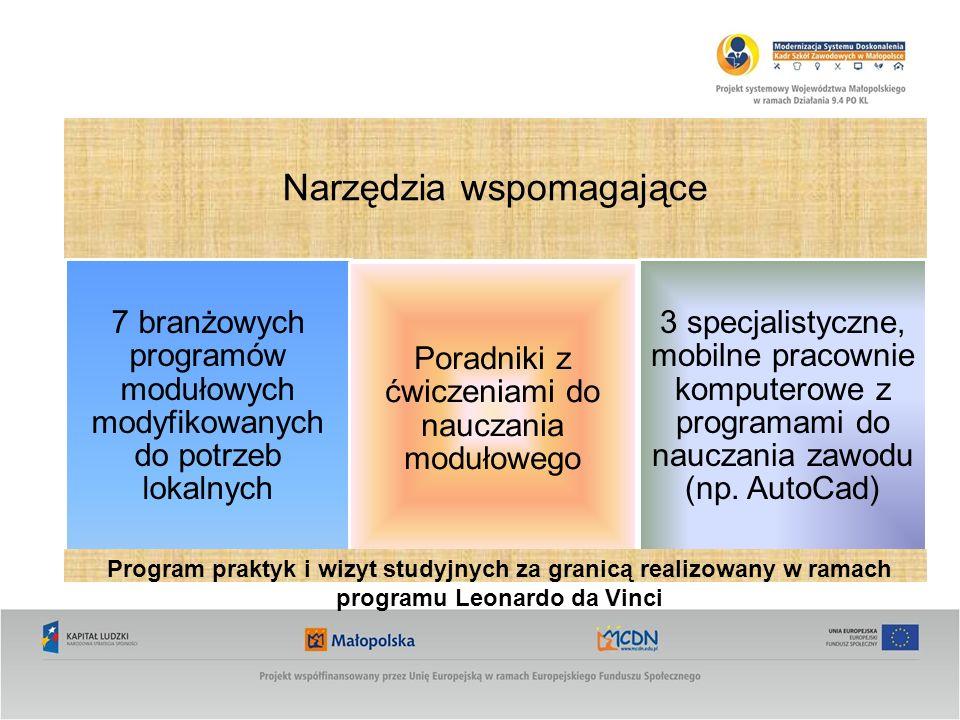 Narzędzia wspomagające 7 branżowych programów modułowych modyfikowanych do potrzeb lokalnych Poradniki z ćwiczeniami do nauczania modułowego 3 specjalistyczne, mobilne pracownie komputerowe z programami do nauczania zawodu (np.