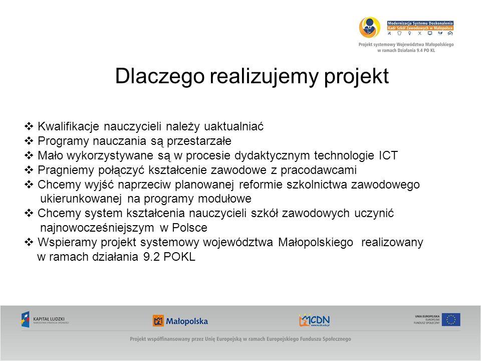 Dlaczego realizujemy projekt Kwalifikacje nauczycieli należy uaktualniać Programy nauczania są przestarzałe Mało wykorzystywane są w procesie dydaktycznym technologie ICT Pragniemy połączyć kształcenie zawodowe z pracodawcami Chcemy wyjść naprzeciw planowanej reformie szkolnictwa zawodowego ukierunkowanej na programy modułowe Chcemy system kształcenia nauczycieli szkół zawodowych uczynić najnowocześniejszym w Polsce Wspieramy projekt systemowy województwa Małopolskiego realizowany w ramach działania 9.2 POKL