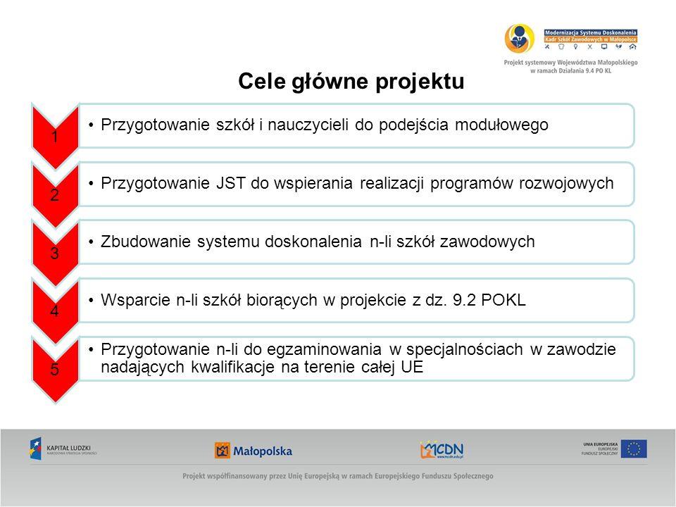 Cele główne projektu 1 Przygotowanie szkół i nauczycieli do podejścia modułowego 2 Przygotowanie JST do wspierania realizacji programów rozwojowych 3 Zbudowanie systemu doskonalenia n-li szkół zawodowych 4 Wsparcie n-li szkół biorących w projekcie z dz.