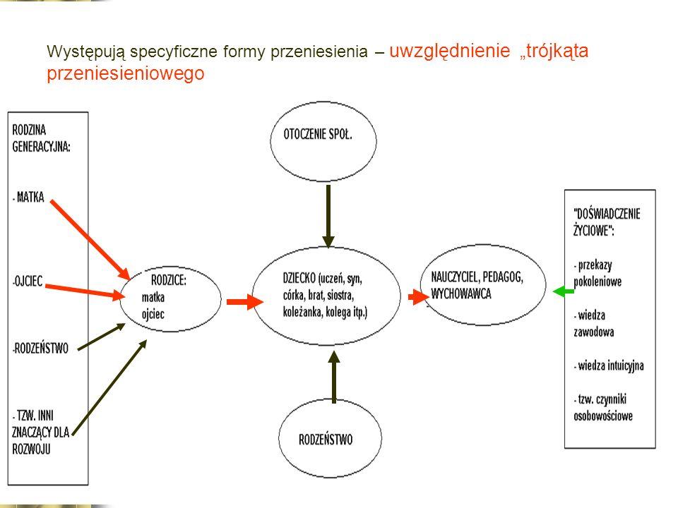 Występują specyficzne formy przeniesienia – uwzględnienie trójkąta przeniesieniowego