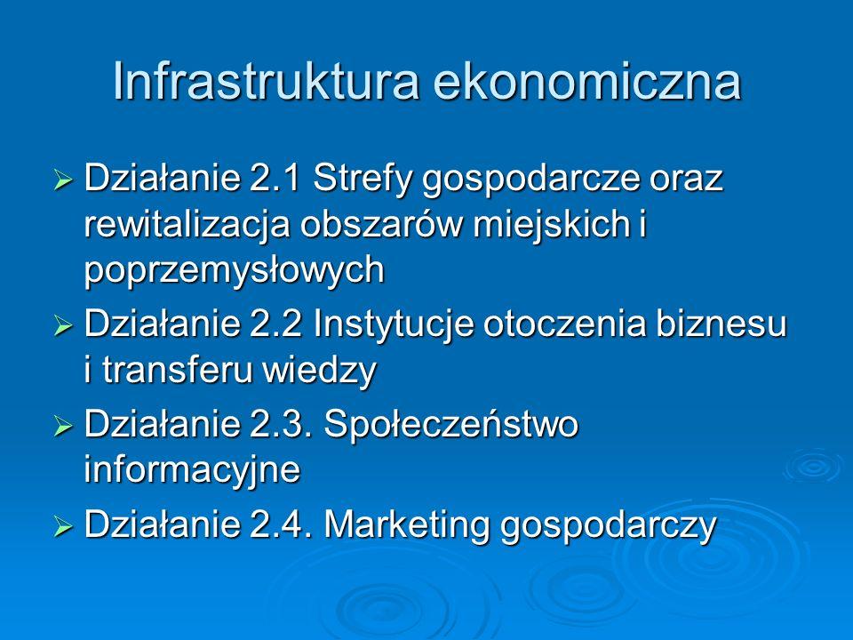 Infrastruktura ekonomiczna Działanie 2.1 Strefy gospodarcze oraz rewitalizacja obszarów miejskich i poprzemysłowych Działanie 2.1 Strefy gospodarcze oraz rewitalizacja obszarów miejskich i poprzemysłowych Działanie 2.2 Instytucje otoczenia biznesu i transferu wiedzy Działanie 2.2 Instytucje otoczenia biznesu i transferu wiedzy Działanie 2.3.