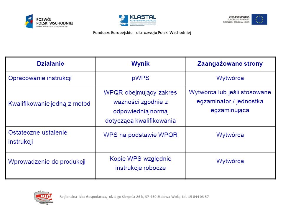 Fundusze Europejskie – dla rozwoju Polski Wschodniej DziałanieWynikZaangażowane strony Opracowanie instrukcjipWPSWytwórca Kwalifikowanie jedną z metod