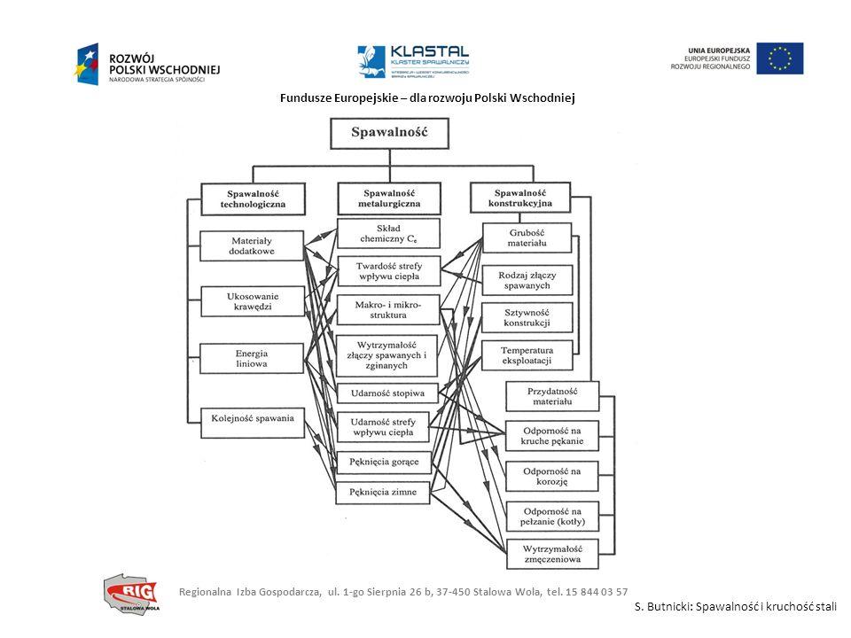 Fundusze Europejskie – dla rozwoju Polski Wschodniej S. Butnicki: Spawalność i kruchość stali Regionalna Izba Gospodarcza, ul. 1-go Sierpnia 26 b, 37-