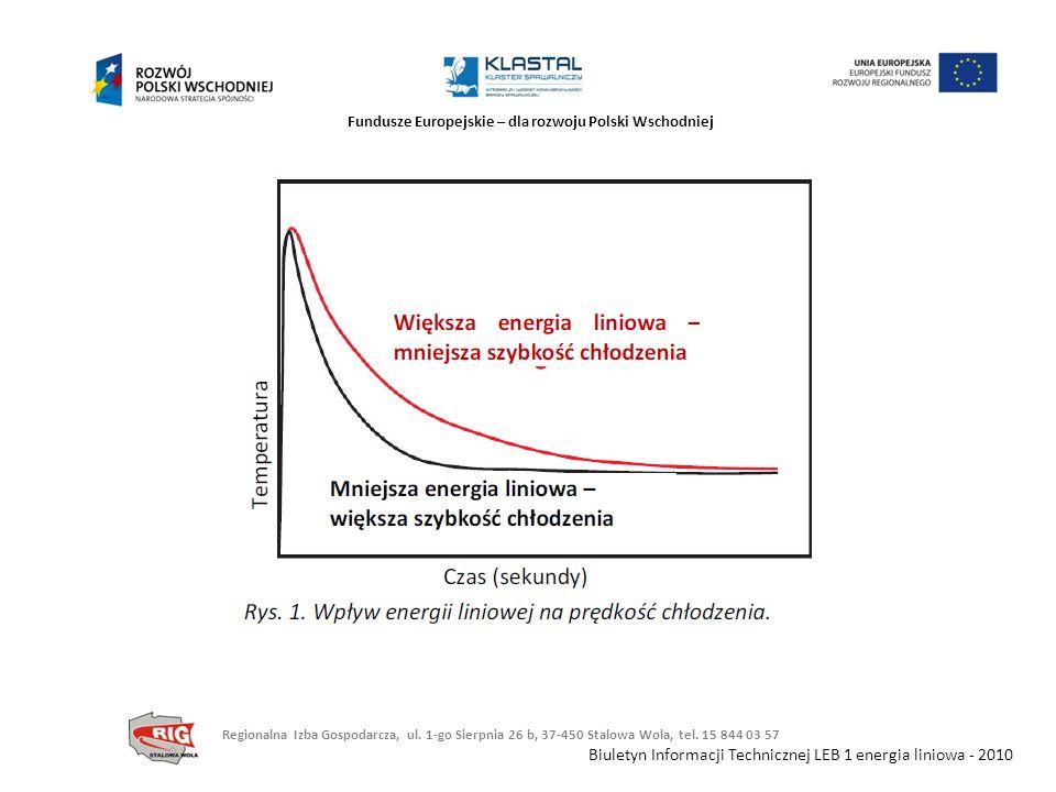 Fundusze Europejskie – dla rozwoju Polski Wschodniej Biuletyn Informacji Technicznej LEB 1 energia liniowa - 2010 Regionalna Izba Gospodarcza, ul. 1-g