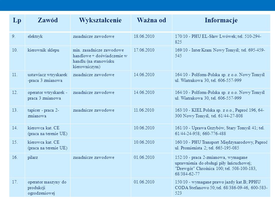 LpZawódWykształcenieWażna odInformacje 9.elektrykzasadnicze zawodowe18.06.2010170/10 - PHU EL-Sław Lwówek; tel. 510-294- 825 10.kierownik sklepumin. z