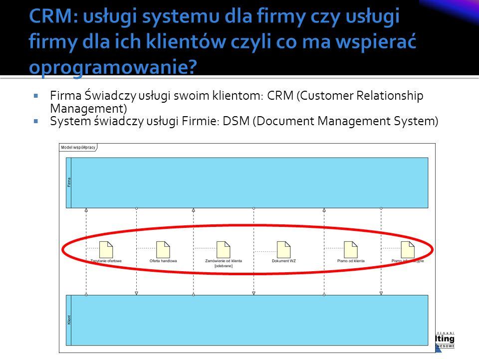 Firma Świadczy usługi swoim klientom: CRM (Customer Relationship Management) System świadczy usługi Firmie: DSM (Document Management System)