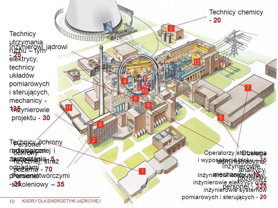 10 KADRY DLA ENERGETYKI JĄDROWEJ Personel ochrony fizycznej, straż pożarna - 70 Inżynierowie projektu - 30 Technicy chemicy - 20 Inżynierowi jądrowi -