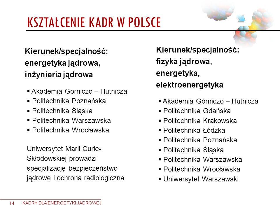 KSZTAŁCENIE KADR W POLSCE 14 KADRY DLA ENERGETYKI JĄDROWEJ Kierunek/specjalność: energetyka jądrowa, inżynieria jądrowa Akademia Górniczo – Hutnicza P