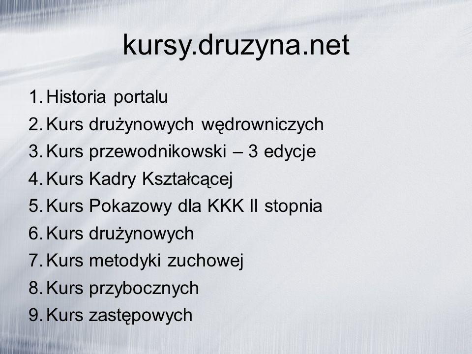 kursy.druzyna.net 1. Historia portalu 2. Kurs drużynowych wędrowniczych 3.