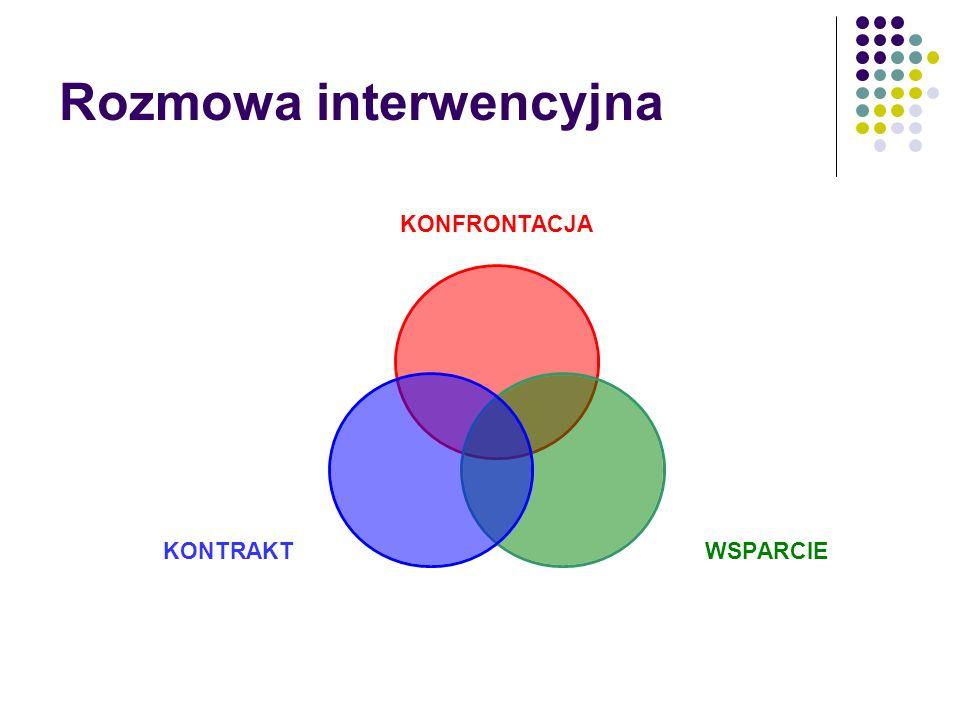 Rozmowa interwencyjna KONFRONTACJA WSPARCIEKONTRAKT