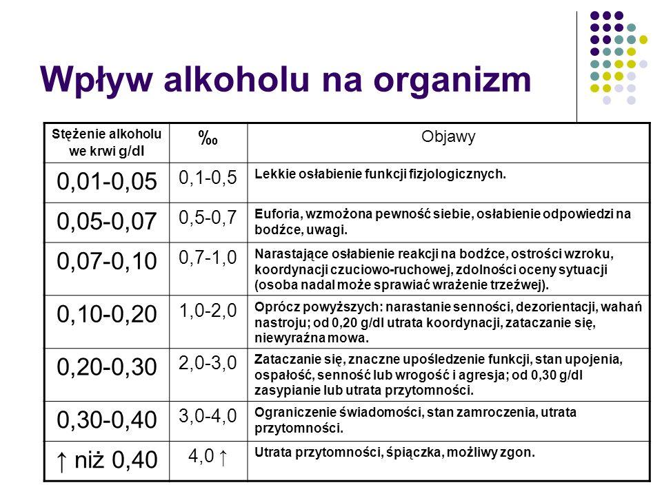 Wpływ alkoholu na organizm Stężenie alkoholu we krwi g/dl Objawy 0,01-0,05 0,1-0,5 Lekkie osłabienie funkcji fizjologicznych. 0,05-0,07 0,5-0,7 Eufori