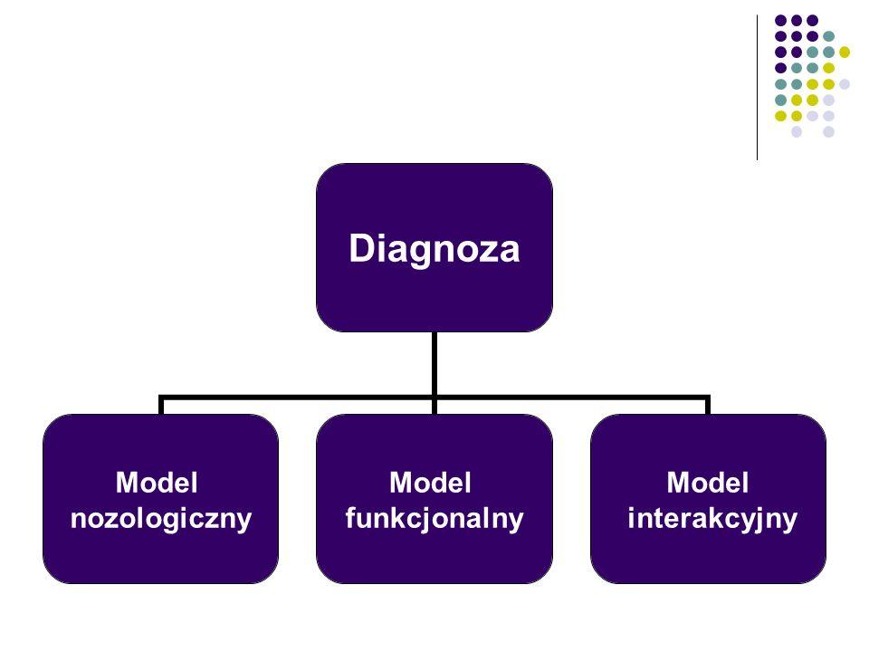 Diagnoza Model nozologiczny Model funkcjonalny Model interakcyjny
