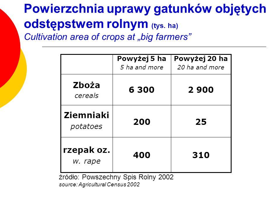 Powierzchnia uprawy gatunków objętych odstępstwem rolnym (tys. ha) Cultivation area of crops at big farmers 310 25 2 900 Powyżej 20 ha 20 ha and more