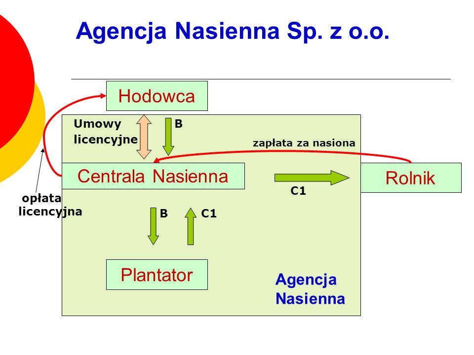 Hodowca Centrala Nasienna Plantator Umowy licencyjne B B zapłata za nasiona C1 Rolnik C1 opłata licencyjna Agencja Nasienna Sp. z o.o. Agencja Nasienn