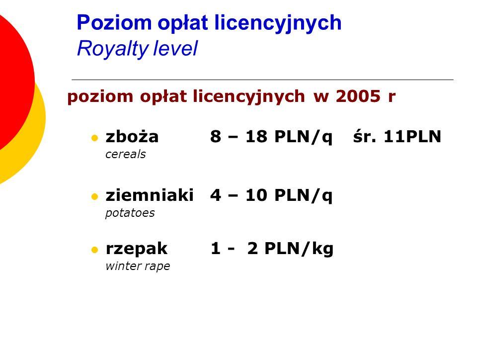 poziom opłat licencyjnych w 2005 r zboża 8 – 18 PLN/qśr. 11PLN cereals ziemniaki4 – 10 PLN/q potatoes rzepak 1 - 2 PLN/kg winter rape Poziom opłat lic