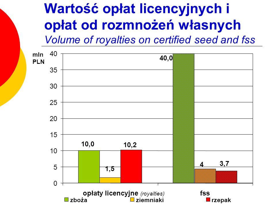 Wartość opłat licencyjnych i opłat od rozmnożeń własnych Volume of royalties on certified seed and fss 40,0 10,0 1,5 4 3,7 10,2 0 5 10 15 20 25 30 35