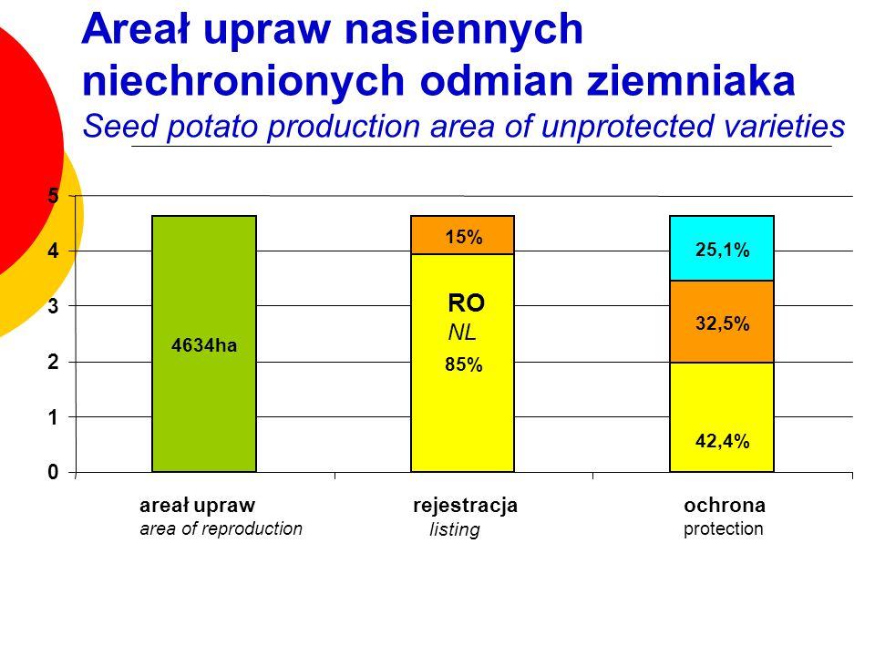 4634ha 85% 42,4% 15% 32,5% 25,1% 0 1 2 3 4 5 areał upraw area of reproduction rejestracja listing ochrona protection RO NL Areał upraw nasiennych niec