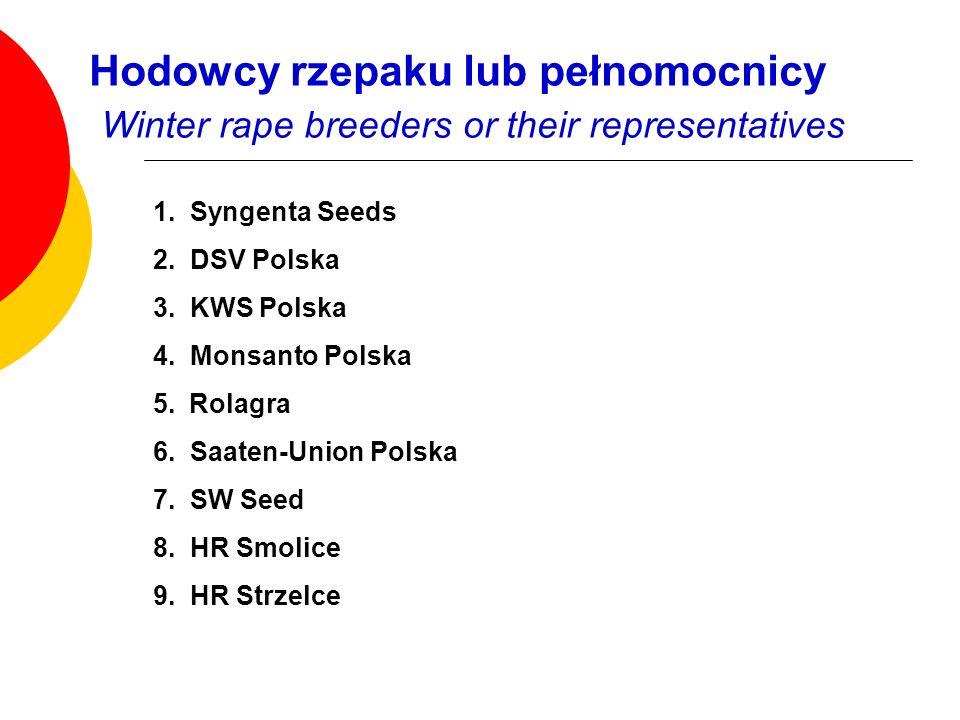 1. Syngenta Seeds 2. DSV Polska 3. KWS Polska 4. Monsanto Polska 5.Rolagra 6. Saaten-Union Polska 7. SW Seed 8. HR Smolice 9. HR Strzelce Hodowcy rzep