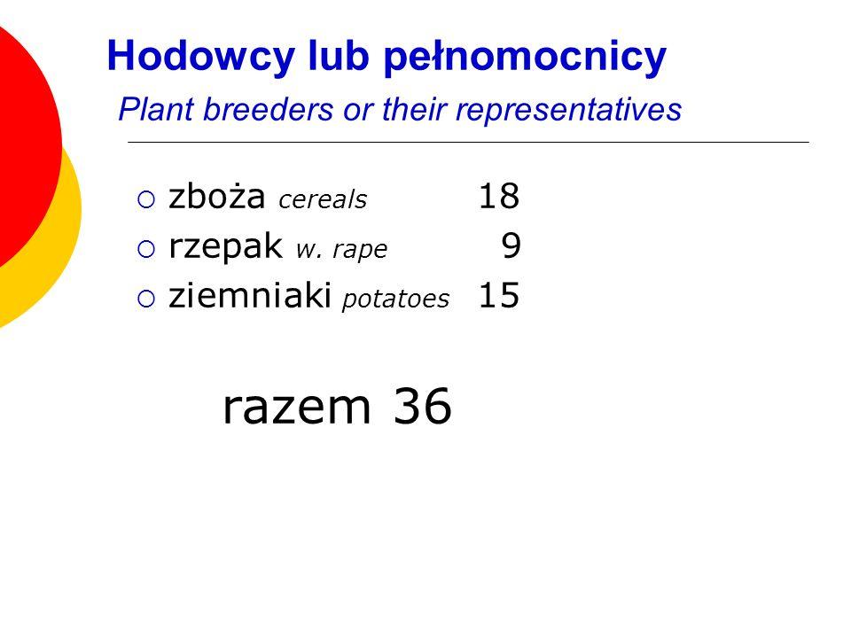 zboża cereals 18 rzepak w. rape 9 ziemniaki potatoes 15 razem36 Hodowcy lub pełnomocnicy Plant breeders or their representatives