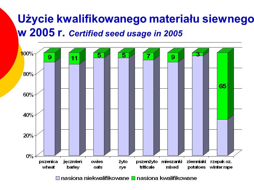 Użycie kwalifikowanego materiału siewnego w 2005 r. Certified seed usage in 2005
