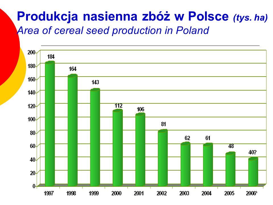 Produkcja nasienna zbóż w Polsce (tys. ha) Area of cereal seed production in Poland
