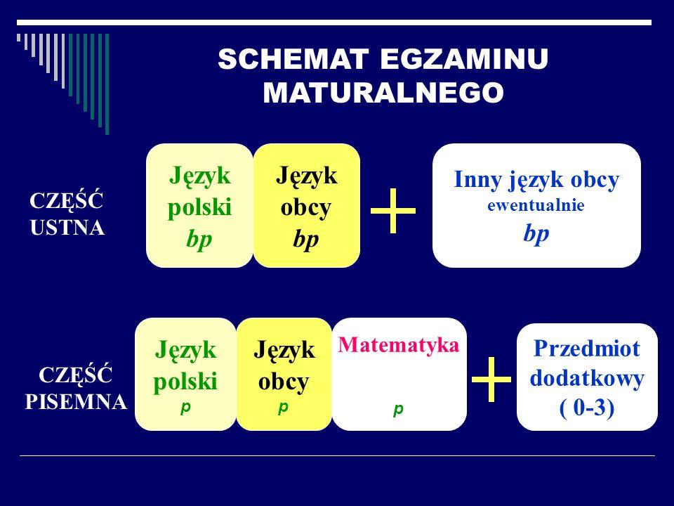 Część Pisemna Przedmioty dodatkowe Język Polski - na poziomie rozszerzonym Matematyka - na poziomie rozszerzonym Język obcy n.