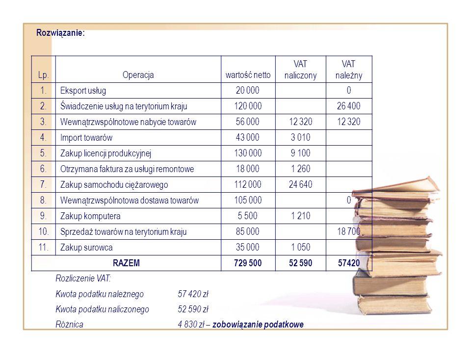 Rozwiązanie: Lp.Operacjawartość netto VAT naliczony VAT należny 1.Eksport usług20 000 0 2.Świadczenie usług na terytorium kraju120 000 26 400 3.Wewnąt