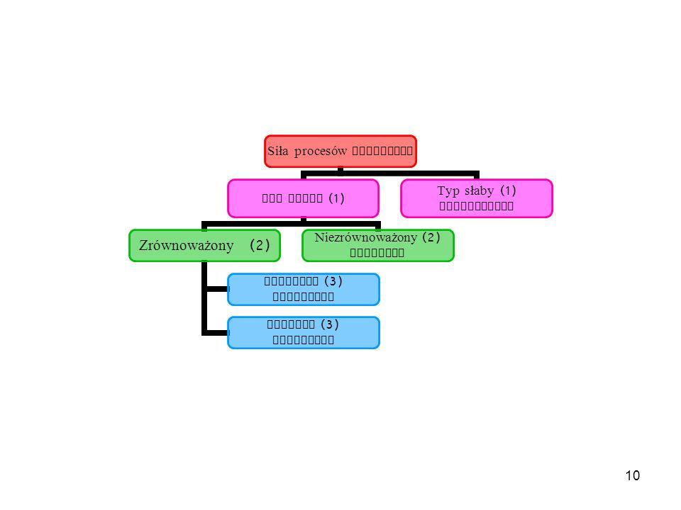 10 Siła procesów nerwowych Typ silny (1) Zrównoważony (2) Ruchliwy (3) SANGWINIK Powolny (3) FLEGMATYK Niezrównoważony (2) CHOLERYK Typ słaby (1) MELA