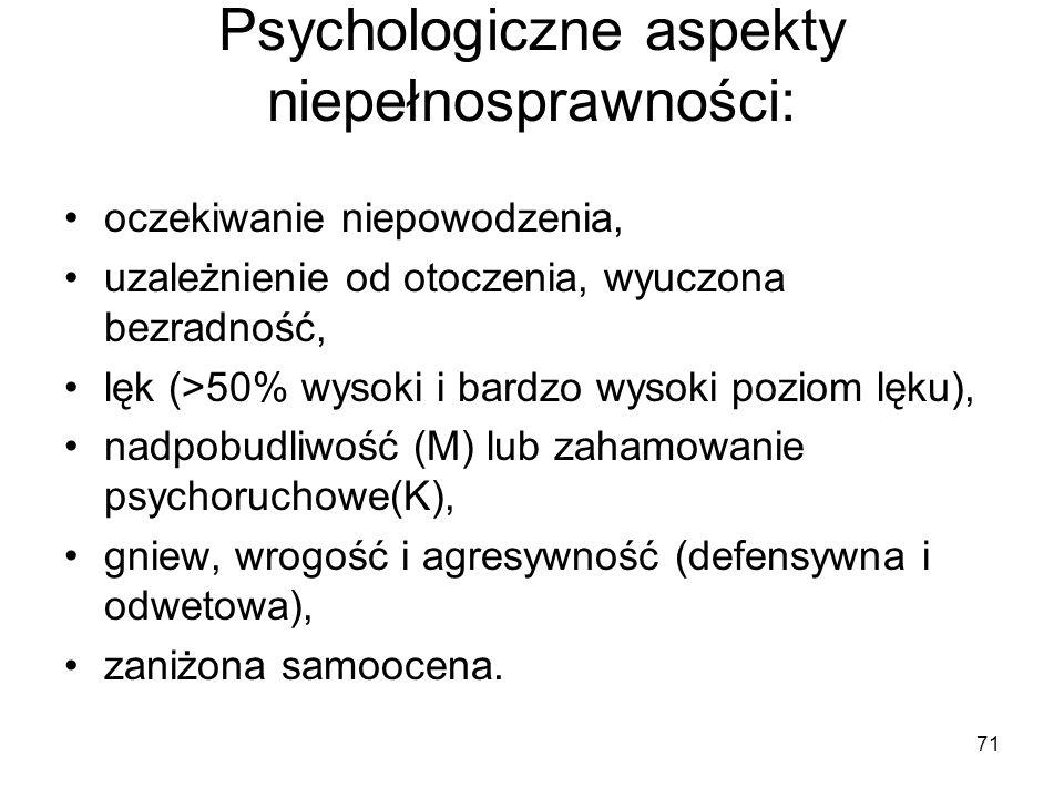 71 Psychologiczne aspekty niepełnosprawności: oczekiwanie niepowodzenia, uzależnienie od otoczenia, wyuczona bezradność, lęk (>50% wysoki i bardzo wys
