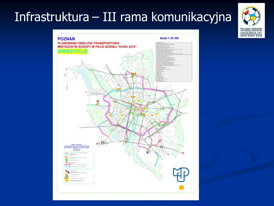 Budowa III ramy komunikacyjnej oznacza: bezkolizyjny dojazd do stadionu; usprawnienie dojazdu do autostrady A2; skomunikowanie autostrady z lotniskiem Ławica.