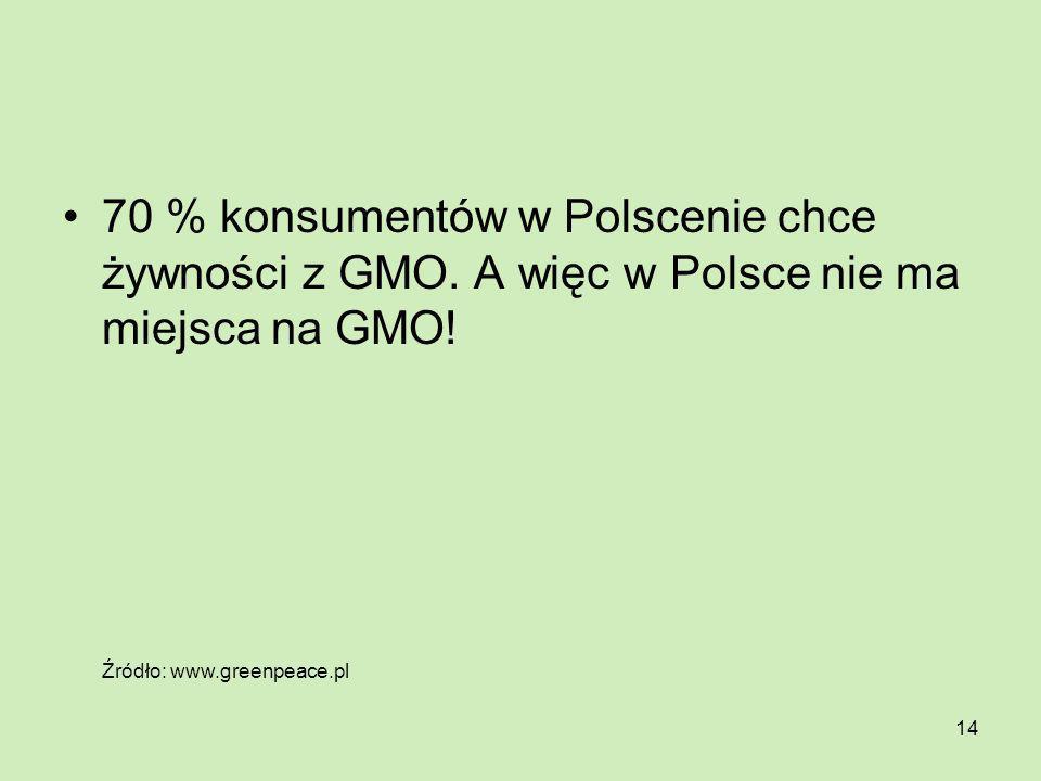 14 70 % konsumentów w Polscenie chce żywności z GMO. A więc w Polsce nie ma miejsca na GMO! Źródło: www.greenpeace.pl