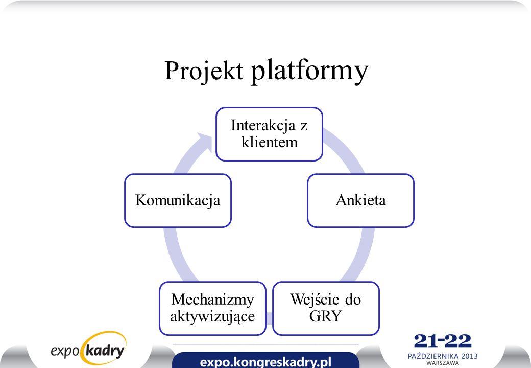 Projekt platformy Interakcja z klientem Ankieta Wejście do GRY Mechanizmy aktywizujące Komunikacja