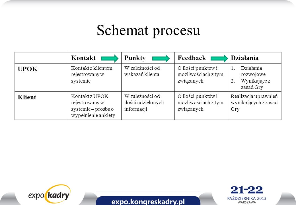 Schemat procesu KontaktPunktyFeedbackDziałania UPOK Kontakt z klientem rejestrowany w systemie W zależności od wskazań klienta O ilości punktów i możl