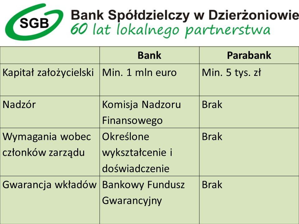 BankParabank Kapitał założycielskiMin. 1 mln euroMin.