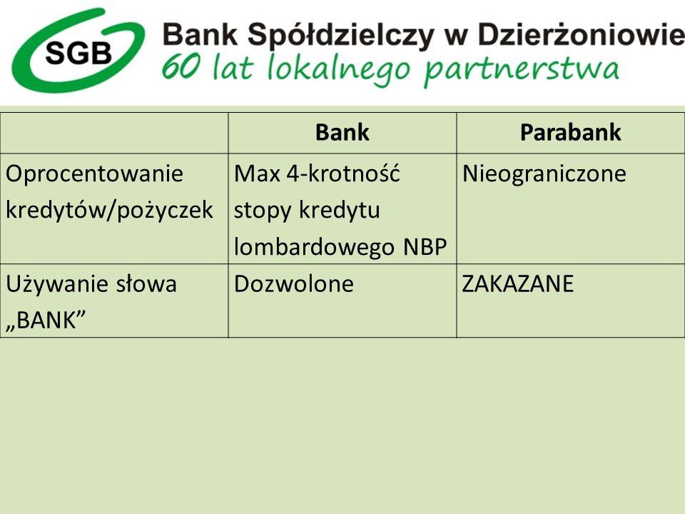 BankParabank Oprocentowanie kredytów/pożyczek Max 4-krotność stopy kredytu lombardowego NBP Nieograniczone Używanie słowa BANK DozwoloneZAKAZANE