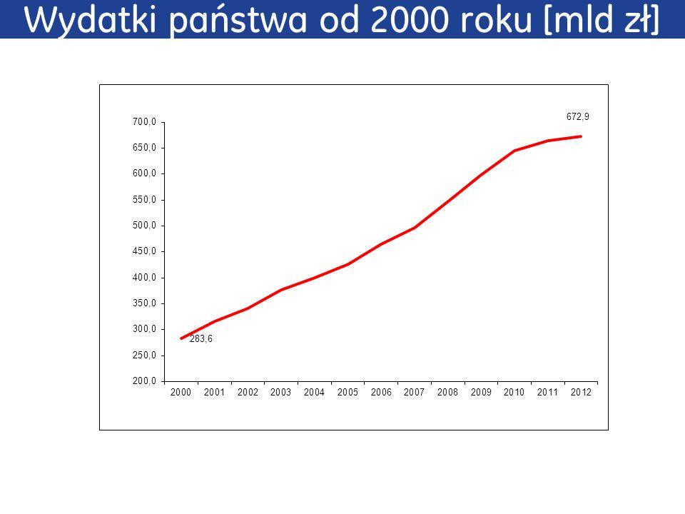 Wydatki państwa od 2000 roku [mld zł]