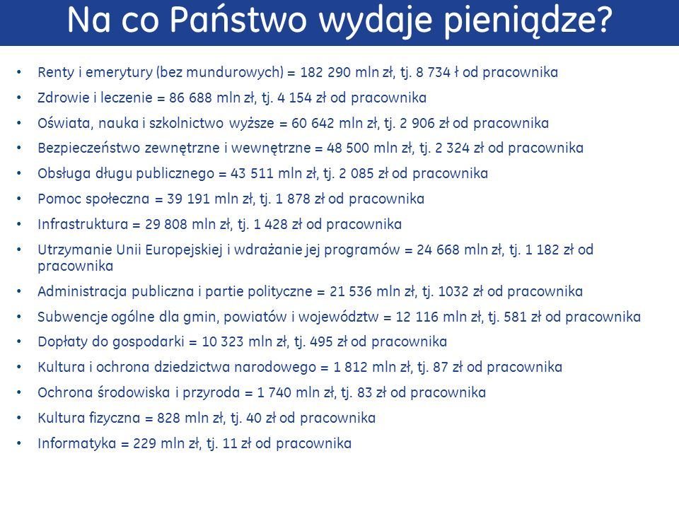 Na co Państwo wydaje pieniądze? Renty i emerytury (bez mundurowych) = 182 290 mln zł, tj. 8 734 ł od pracownika Zdrowie i leczenie = 86 688 mln zł, tj