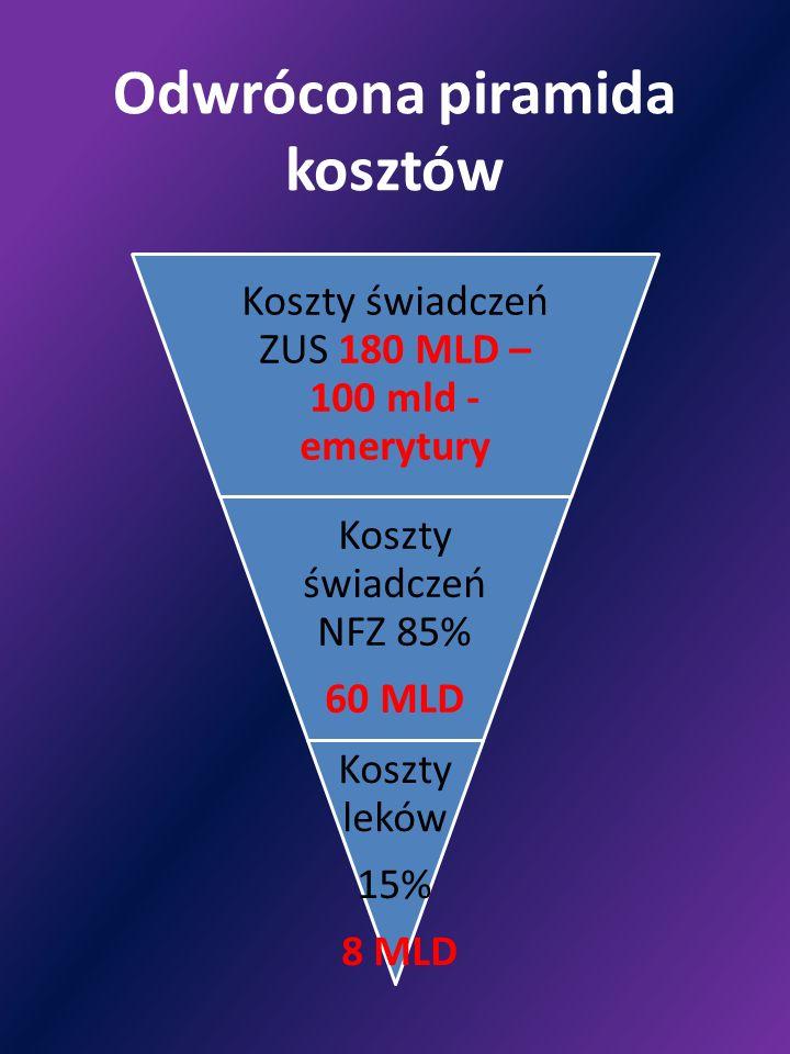 Odwrócona piramida kosztów Koszty świadczeń ZUS 180 MLD – 100 mld - emerytury Koszty świadczeń NFZ 85% 60 MLD Koszty leków 15% 8 MLD