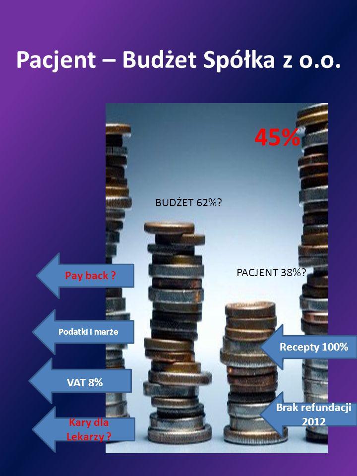 Pacjent – Budżet Spółka z o.o. PACJENT 38%? BUDŻET 62%? Pay back ? Podatki i marże VAT 8% Kary dla Lekarzy ? Brak refundacji 2012 Recepty 100% 45%