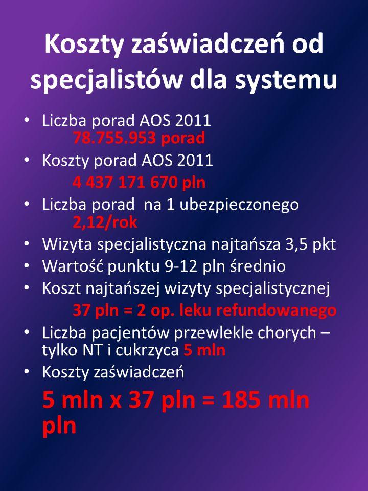 Koszty zaświadczeń od specjalistów dla systemu Liczba porad AOS 2011 78.755.953 porad Koszty porad AOS 2011 4 437 171 670 pln Liczba porad na 1 ubezpi