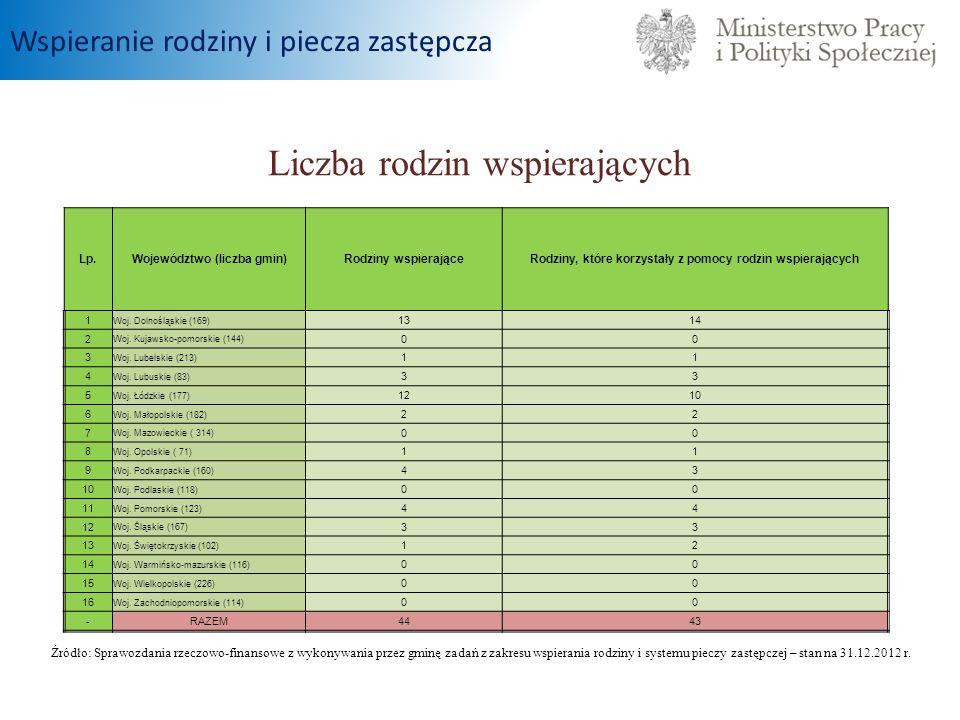 Liczba rodzin wspierających Źródło: Sprawozdania rzeczowo-finansowe z wykonywania przez gminę zadań z zakresu wspierania rodziny i systemu pieczy zast
