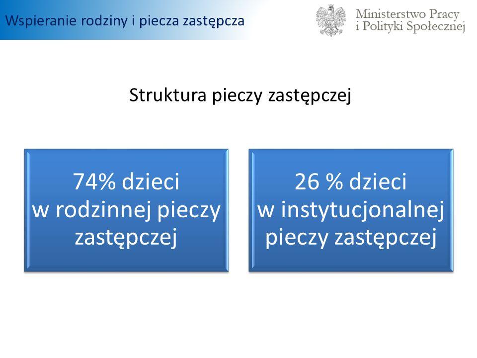74% dzieci w rodzinnej pieczy zastępczej 26 % dzieci w instytucjonalnej pieczy zastępczej Struktura pieczy zastępczej Wspieranie rodziny i piecza zastępcza