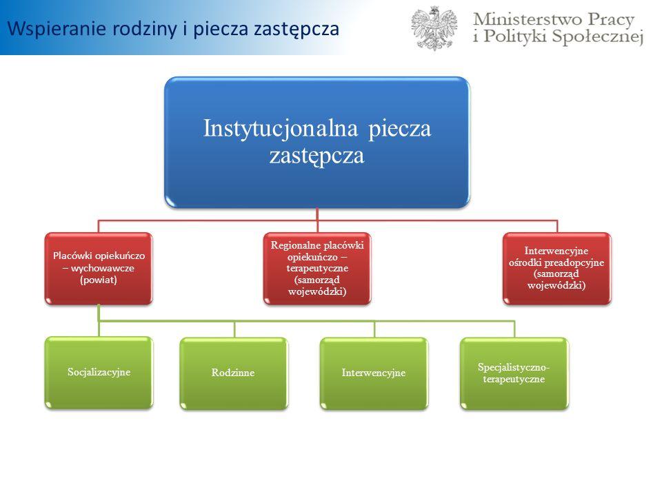 Instytucjonalna piecza zastępcza Placówki opiekuńczo – wychowawcze (powiat) SocjalizacyjneRodzinneInterwencyjne Specjalistyczno- terapeutyczne Regiona