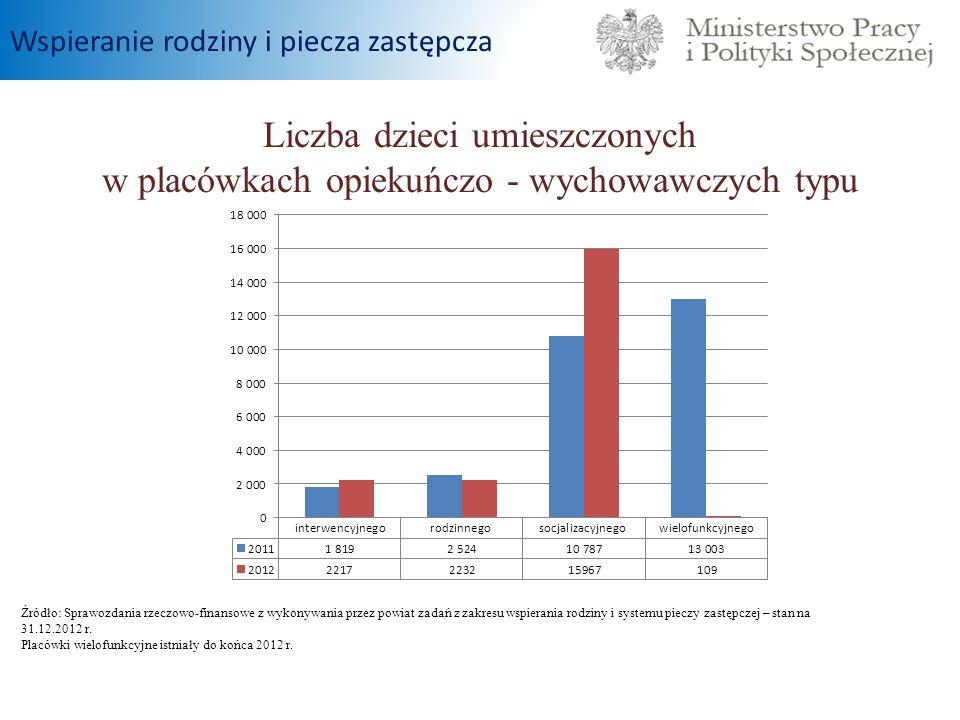 Liczba dzieci umieszczonych w placówkach opiekuńczo - wychowawczych typu Wspieranie rodziny i piecza zastępcza Źródło: Sprawozdania rzeczowo-finansowe