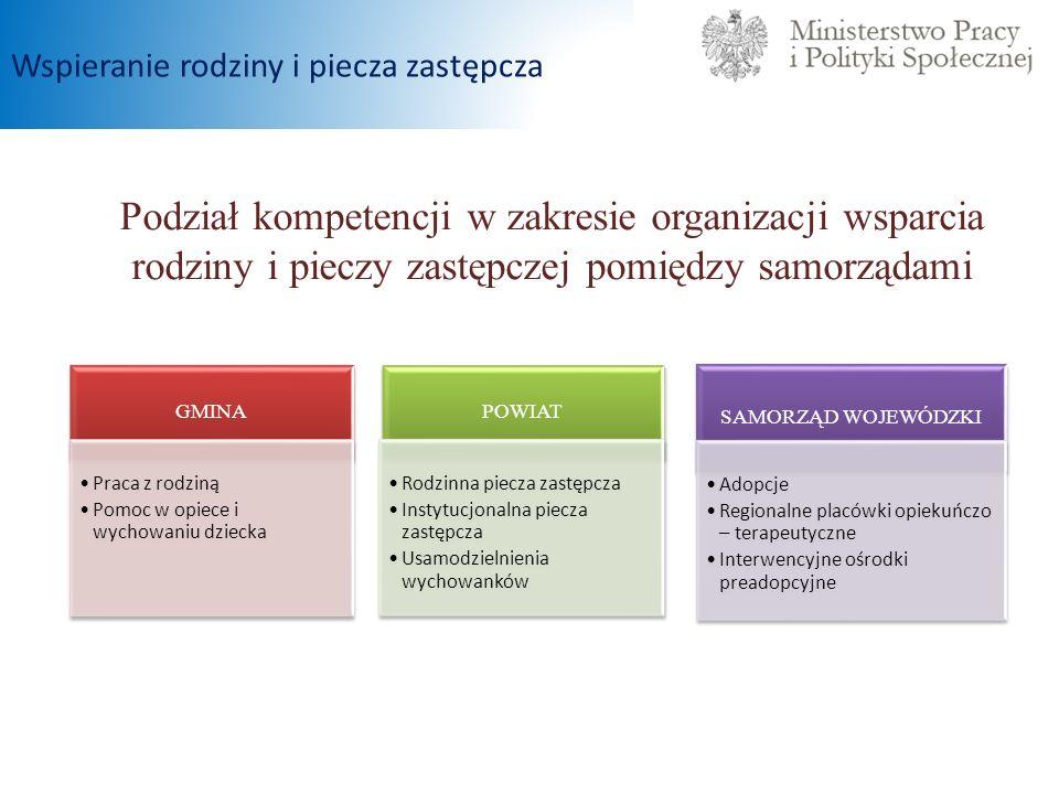 Podział kompetencji w zakresie organizacji wsparcia rodziny i pieczy zastępczej pomiędzy samorządami Wspieranie rodziny i piecza zastępcza GMINA Praca