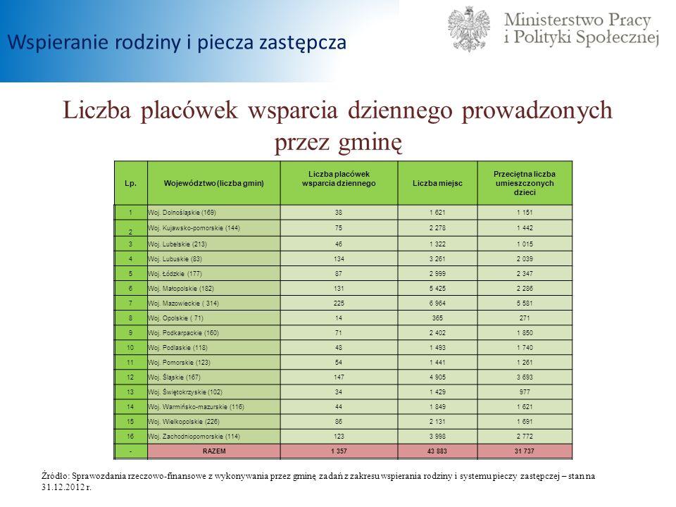 Liczba placówek wsparcia dziennego prowadzonych przez gminę Źródło: Sprawozdania rzeczowo-finansowe z wykonywania przez gminę zadań z zakresu wspieran