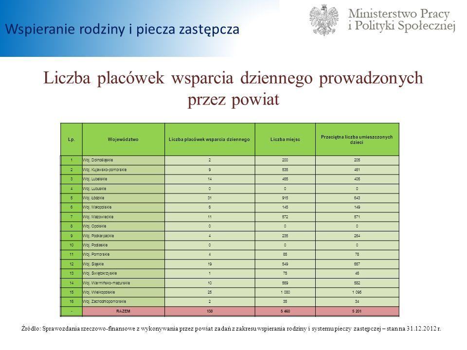 Liczba placówek wsparcia dziennego prowadzonych przez powiat Źródło: Sprawozdania rzeczowo-finansowe z wykonywania przez powiat zadań z zakresu wspier