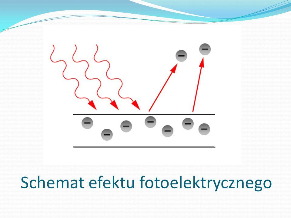 Schemat efektu fotoelektrycznego