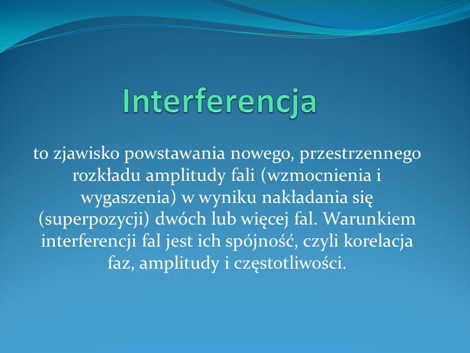 Interferencja fal w zależności od długości fali (wzrasta od góry ku dołowi) i wzajemnej odległości źródeł (rośnie od lewej do prawej)